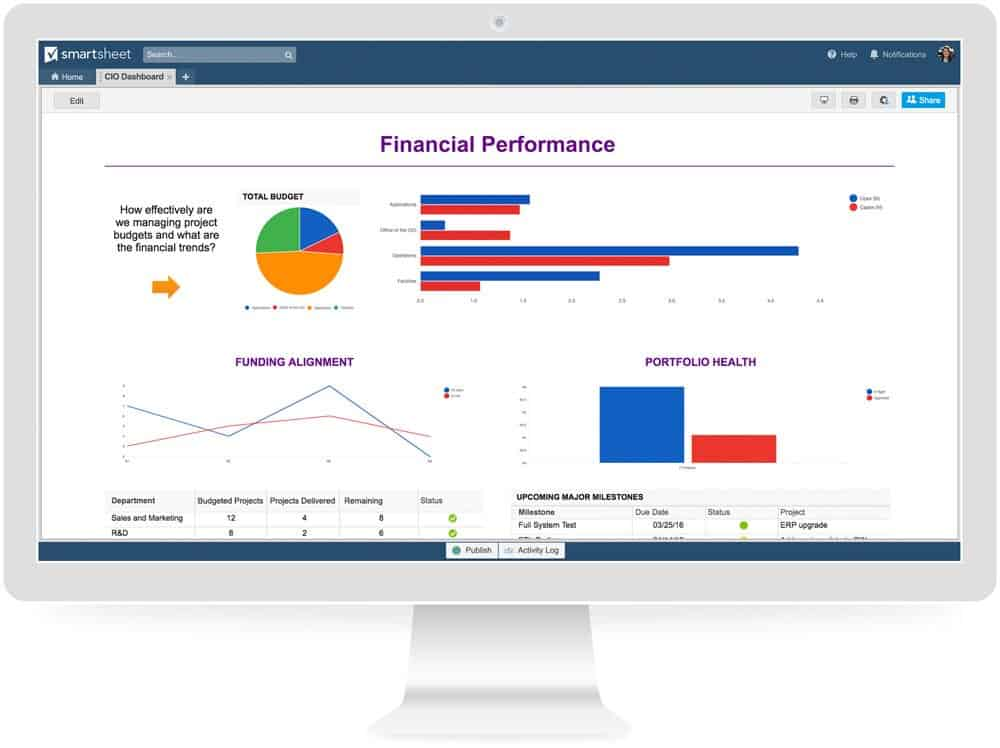 Finance dashboards show real-time financial information, such as cash flow and targets met.