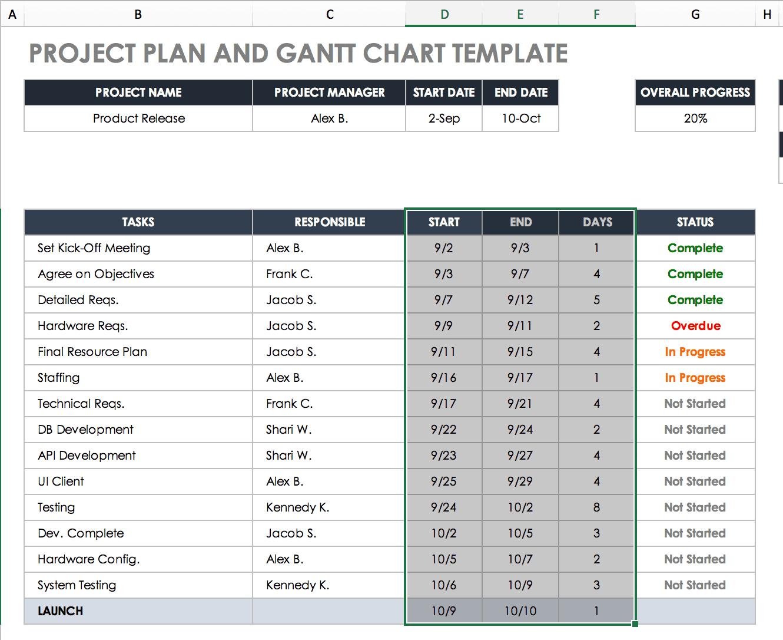 Créez Un Diagramme De Gantt Dans Excel Instructions Et