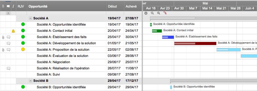 Logiciels pour diagrammes de gantt en ligne smartsheet 5 ic sales in process with gantt template frg ccuart Images
