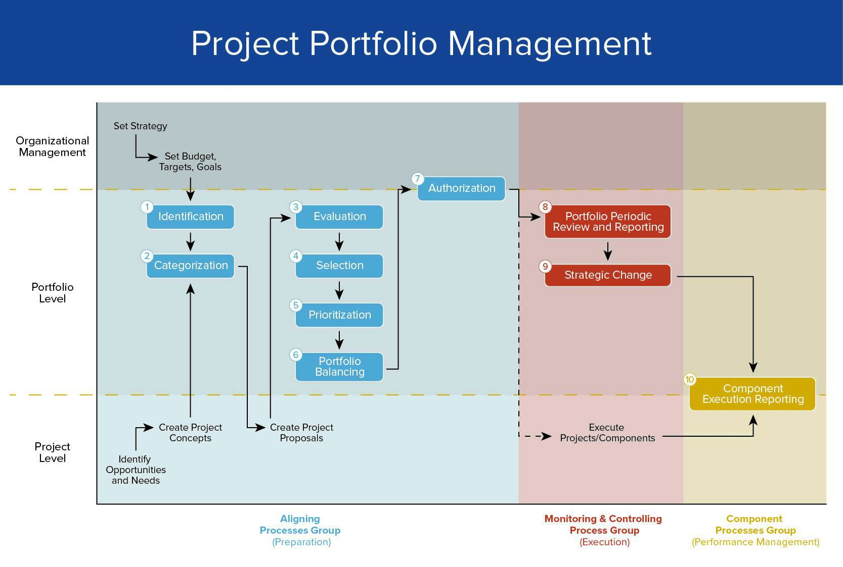 Project Portfolio Management Phases